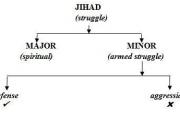 Dzsihád (ǧihād). I. rész. Általános bevezetés.